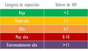 índice UV