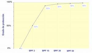Factor de protección solar-SPF