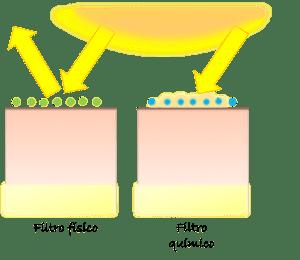 filtros fisicos y quimicos
